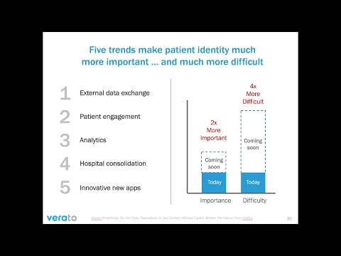 Evolve from Master Patient Indexing to Identity Interoperability