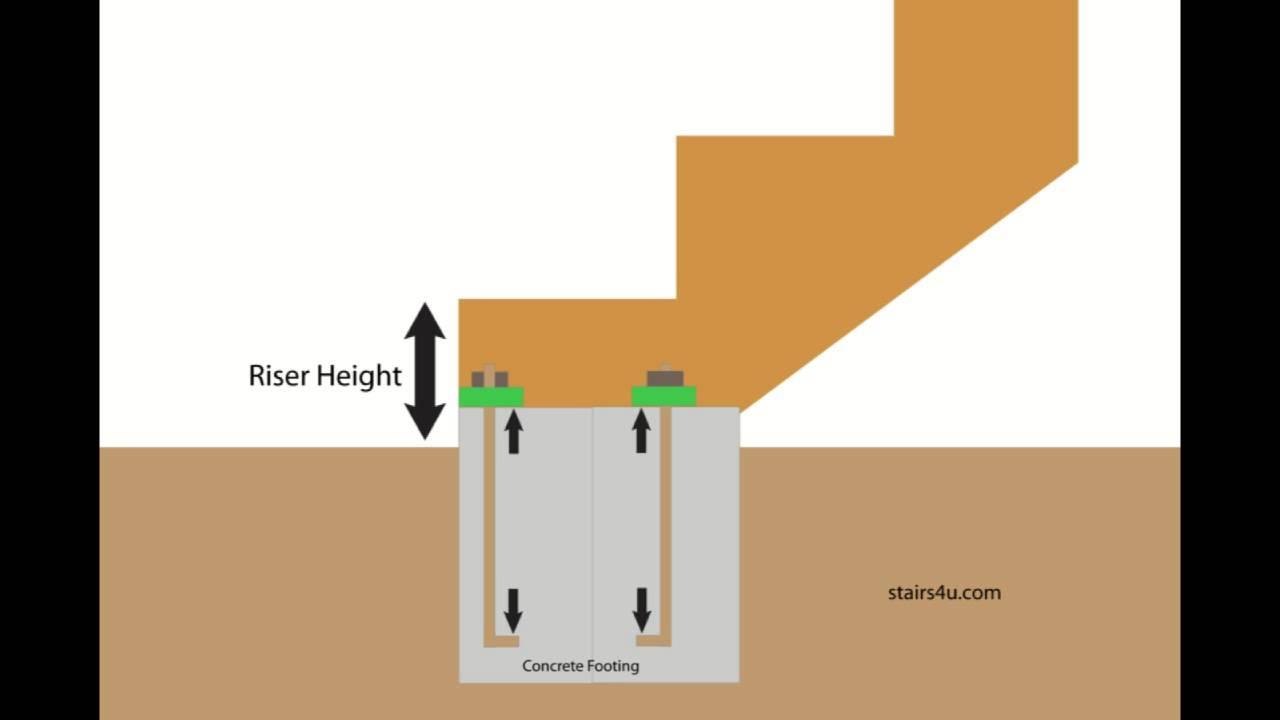 Raising Exterior Stairway Concrete Foundation - Deck Building - YouTube