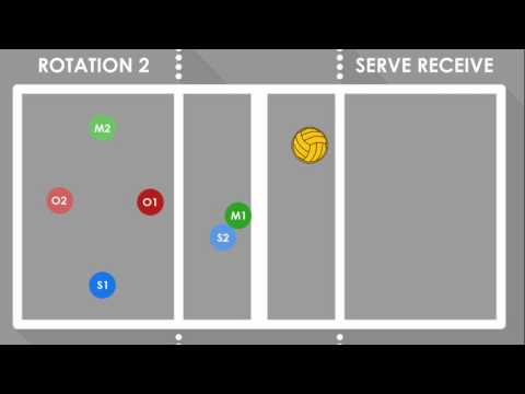 4-2 Serve Receive Rotations - Praise Academy - Middle School Volleyball