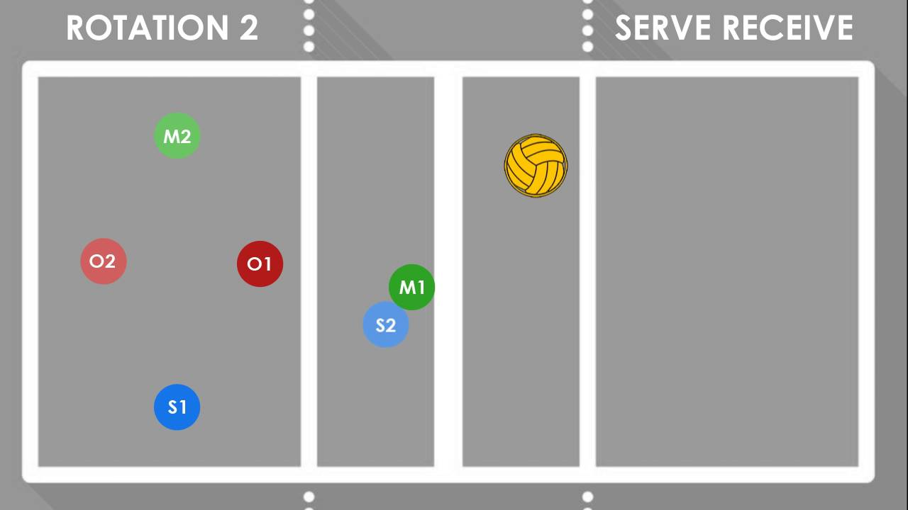 Volleyball 4 2 Offense Diagram 97 Jeep Cherokee Wiring Serve Receive Rotations Praise Academy Middle School