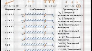 Решение неравенств (неравенства) - MirUrokov.ru - Видеоурок по математике