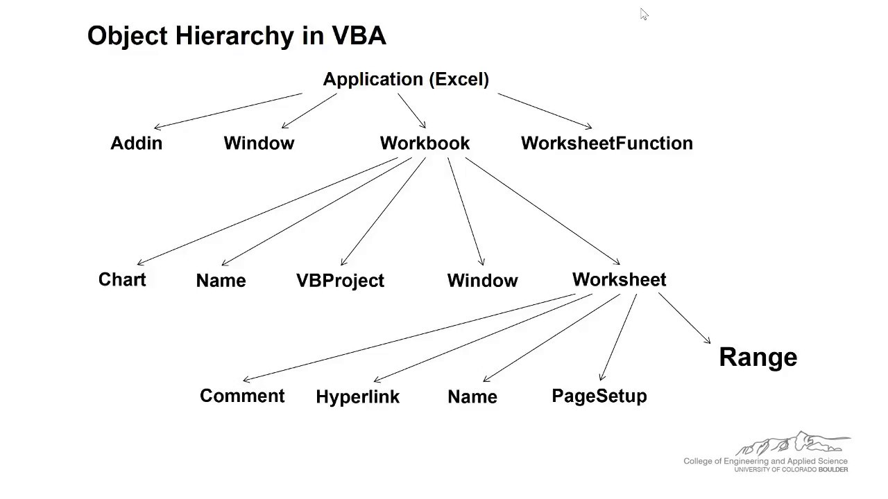 Introduction to Objects, Properties, Methods, and Events in VBA