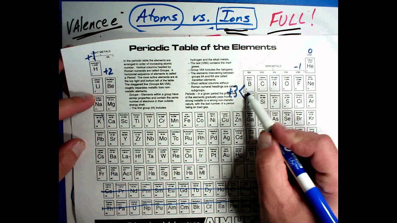 Chemistry 5 B Ionic Trends On Periodic Table Youtube