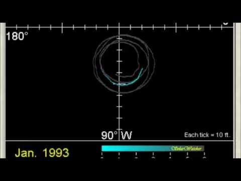Polar Motion Animation 1973-2012