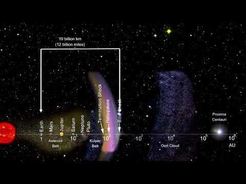 Classroom Aid - Solar System Distances