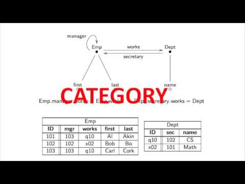 category-theory-and-data-integration