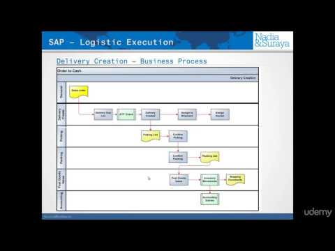 007 SAP Outbound Delivery Processing list - Transaction VL06