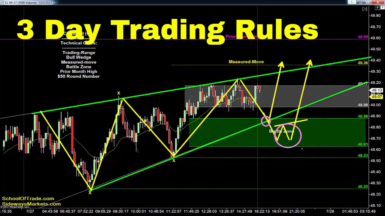 Day Trading the FDAX Today... - YouTube