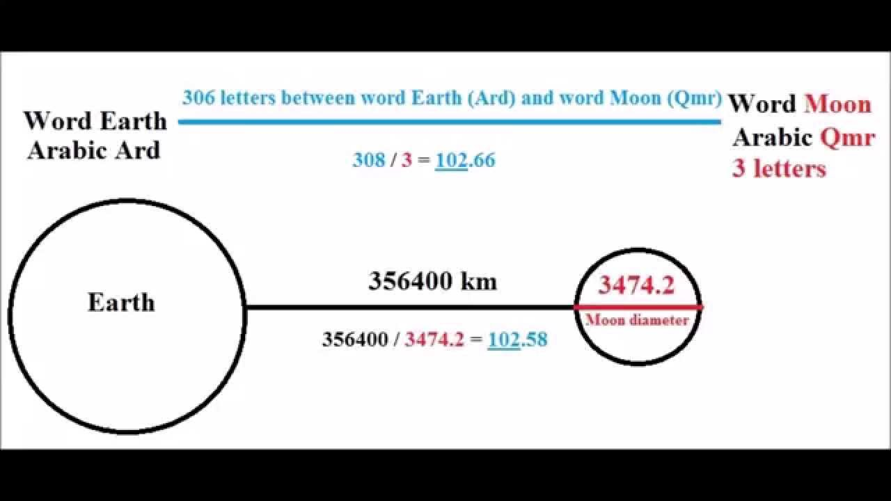 Distance between moon and the earth in the quran nummerical miracle distance between moon and the earth in the quran nummerical miracle ccuart Gallery