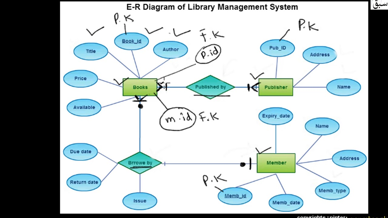 E-r Diagram For Library Management System  Computer Science Lecture