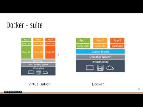 Docker - Introduction
