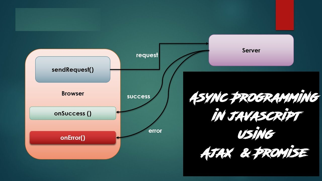 Async Programming in Java Script - Understanding AJAX And Promises (Part 1  of 5)