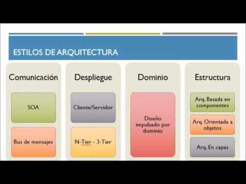 Estilos de arquitectura de software youtube for Especializacion arquitectura de software