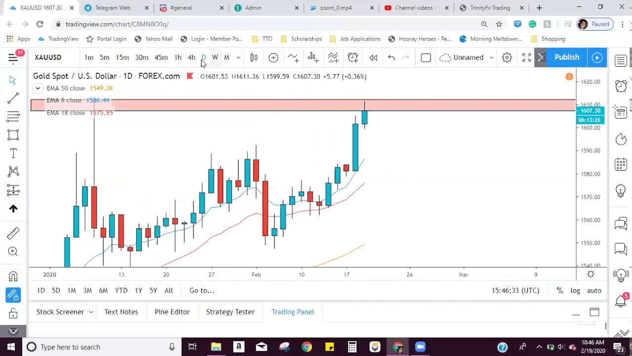 FOREX TRADE BREAKDOWNS: GOLD BEFORE SELL - YouTube
