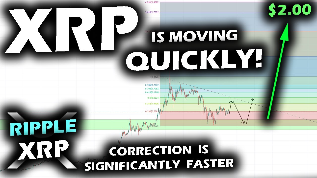 XRP PRICE IS MOVING QUICKLY as the Correction on the Ripple XRP Price Chart is SIGNIFICANTLY Faster