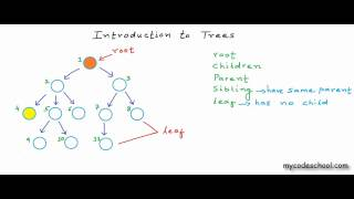 Data structures: Introduction to Trees
