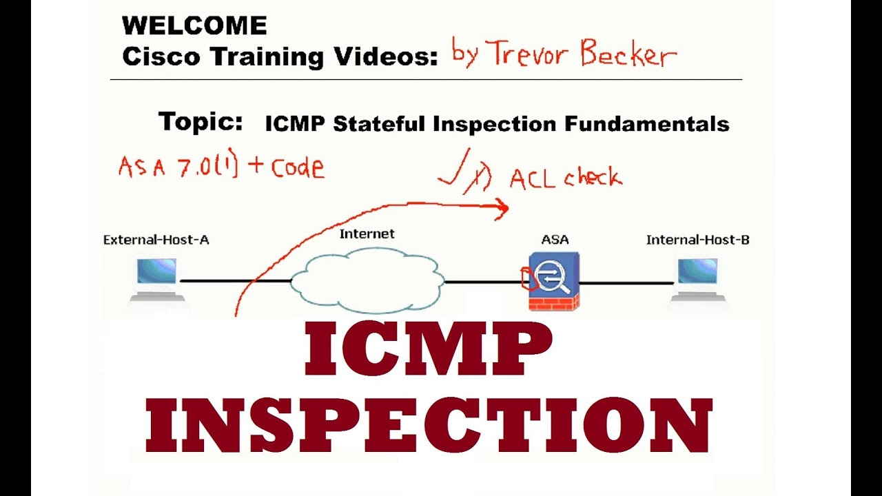 ICMP stateful inspection Fundamentals : CCNP Security FIREWALL : Cisco  Training Videos