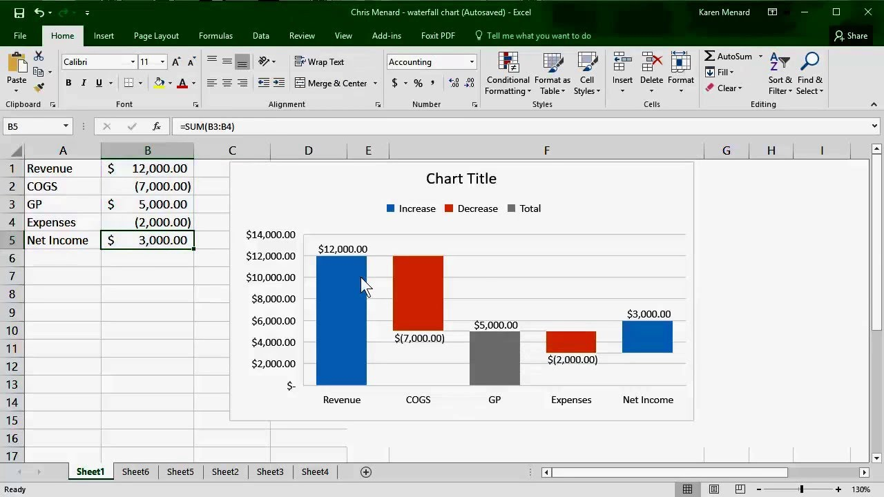 Waterfall chart in excel 2016 by chris menard youtube waterfall chart in excel 2016 by chris menard ccuart Gallery