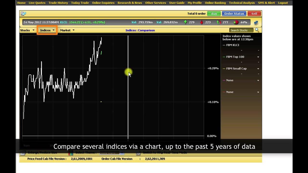 Crypto trading bot simulator
