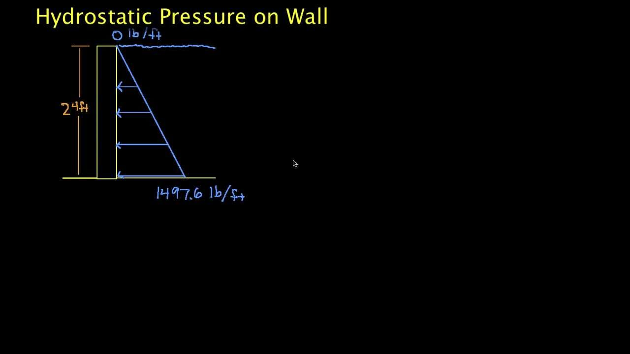 how to calculate pressure change