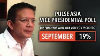 Pulse Asia polls: Poe for VP, Sotto number 1 Senator