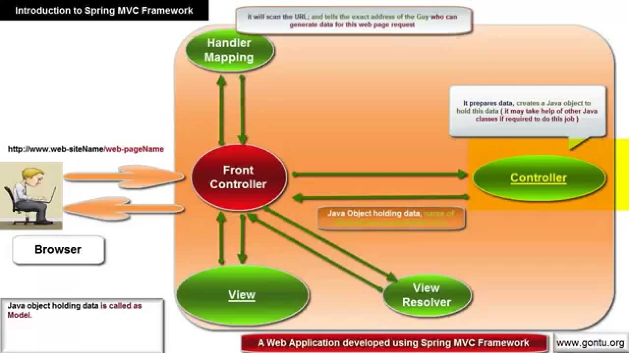Spring mvc fast tutorial: building a spring mvc web application.