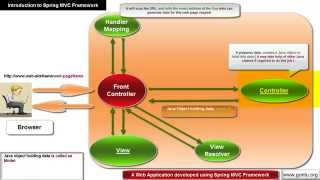 Spring MVC Tutorials 02 - An Introduction to Spring MVC framework ( Spring MVC Architecture )