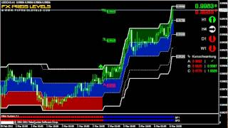 Best Strategy For Forex Trading USD/CAD 1 Hour