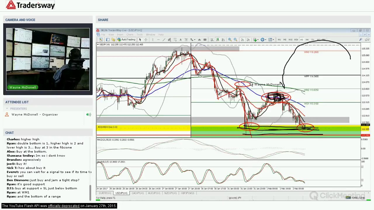 Forex trading strategy videos