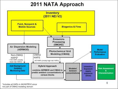 2011 National Air Toxics Assessment (NATA) Updated