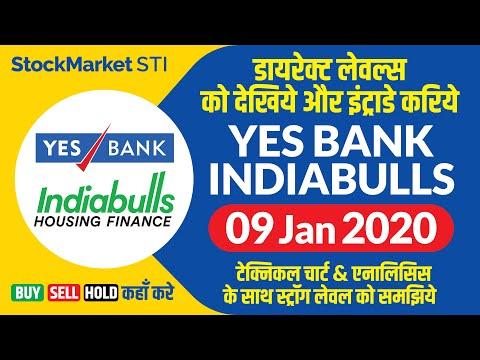 Yesbank Share News | Yesbank Share Price | Indiabulls Housing Share News | Indiabulls Stock Forecast
