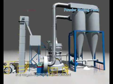 Grinding Mill -Raymond Mill,Vertical Roller Mill,Milling Machine Manufacturer