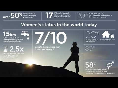 The situation of women in the world today
