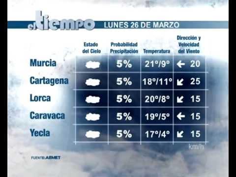 23/03/2012 PREVISIÓN ELTIEMPO