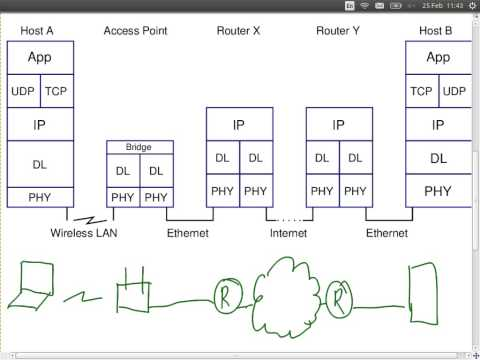 Internet Security (ITS335, Lecture 24, 2013)
