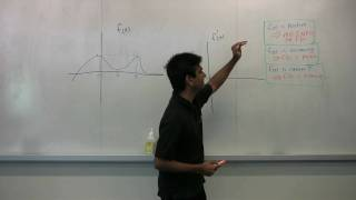 Graphing Derivatives - Made Easy