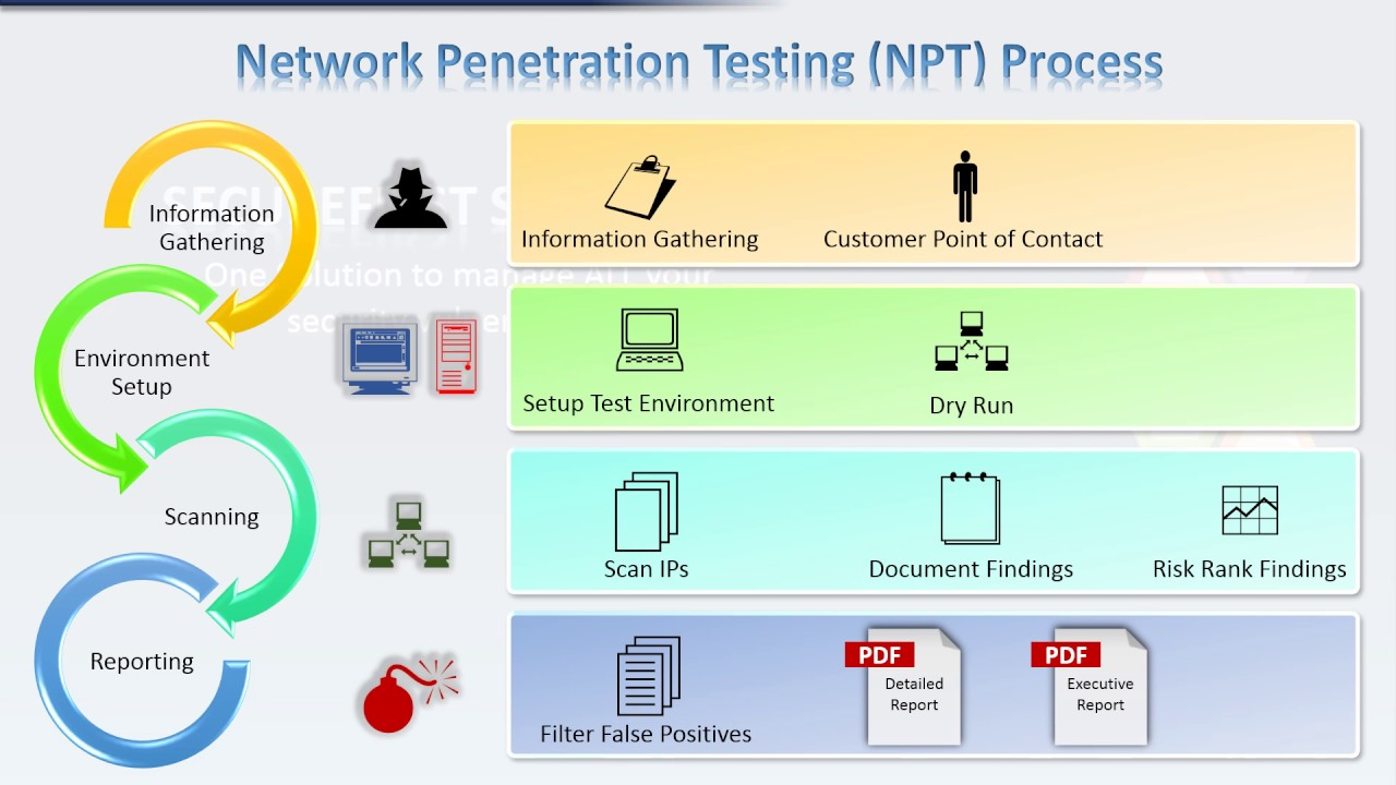 What Is Penetration Testing And How Does It Work