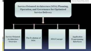 Service Oriented Architecture (SOA)   Planning, Operation, and Governance
