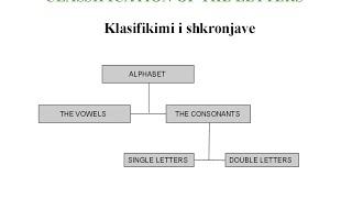 #4: Learn Albanian Online (Beginner Class; The Albanian Alphabet)