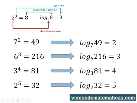 logarithms explanation from the beginning