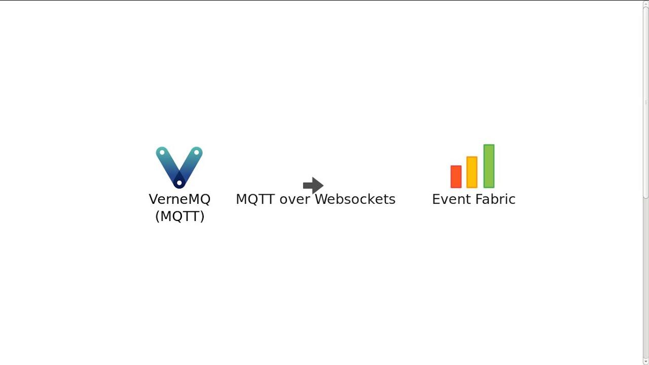 MQTT over Websockets with VerneMQ