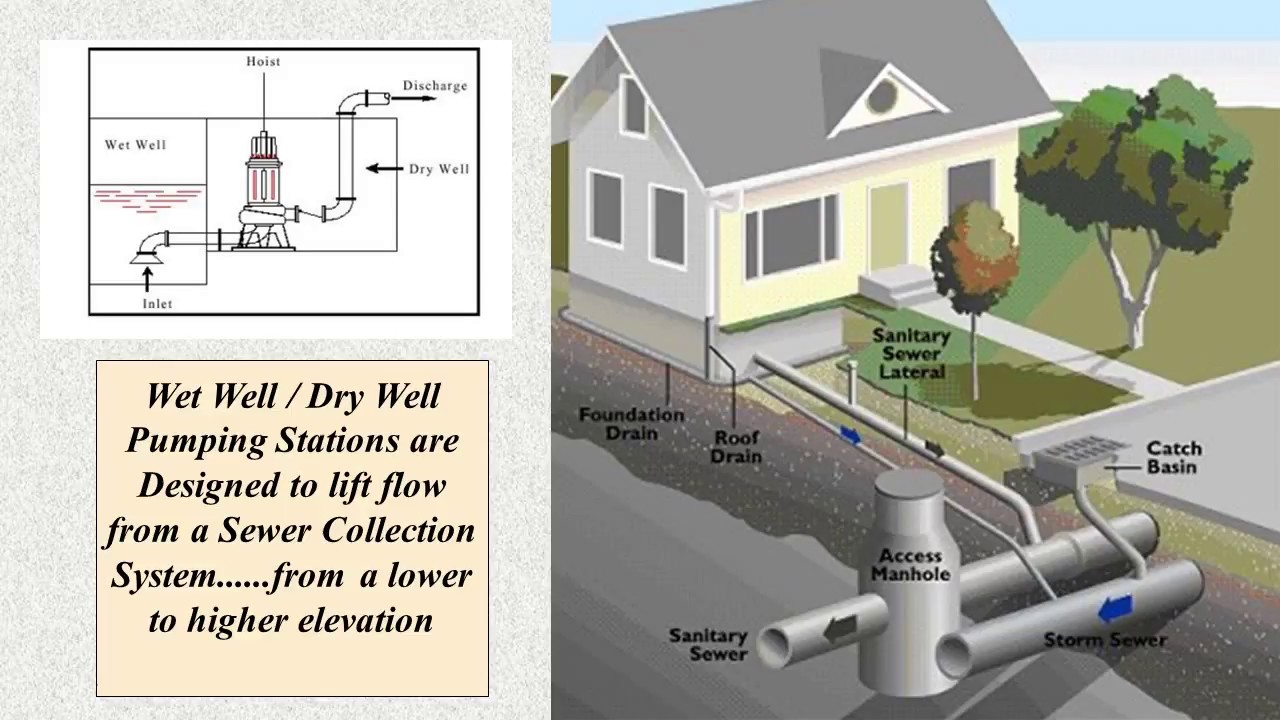 Wet Well Dry Well Sewage Pumping Station Design