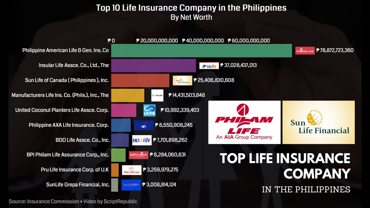 Top Life Insurance Company in the Philippines - YouTube