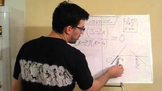 Nerovnice v součinovém a podílovém tvaru - tabulková metoda - jak na to