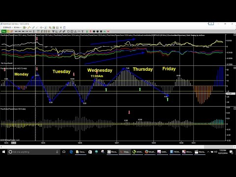 Forex Trading Times On The 60 min Time Frame 10/30- 11/04 2016