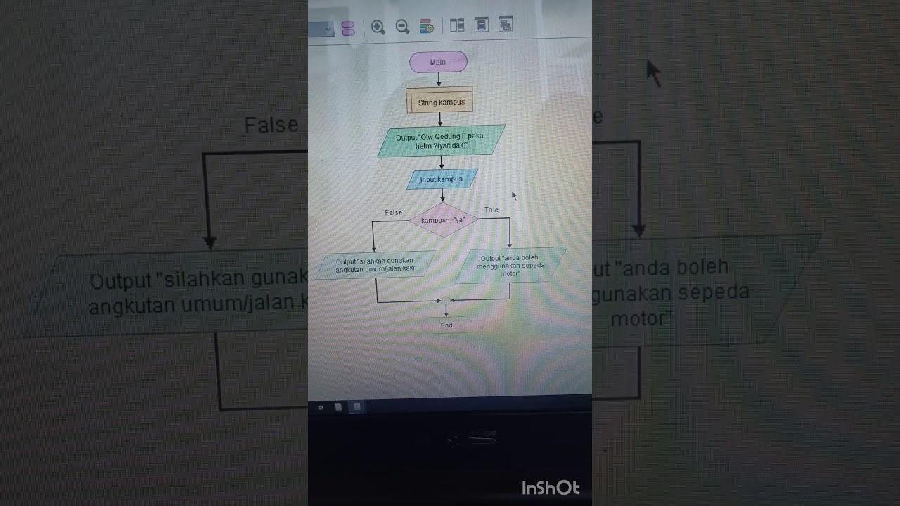 Pengertian FLOWCHARTdan contoh pengaplikasiannya dalam ...