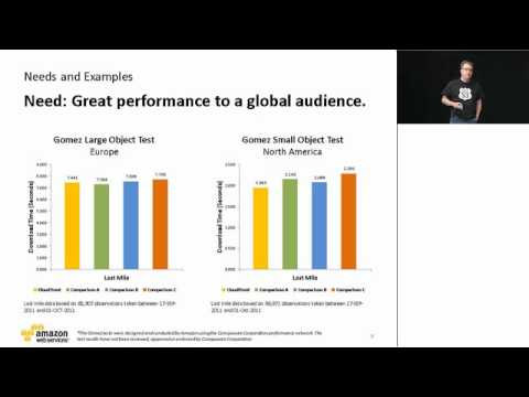AWS Media Summit 2011: Content Delivery with Amazon CloudFront