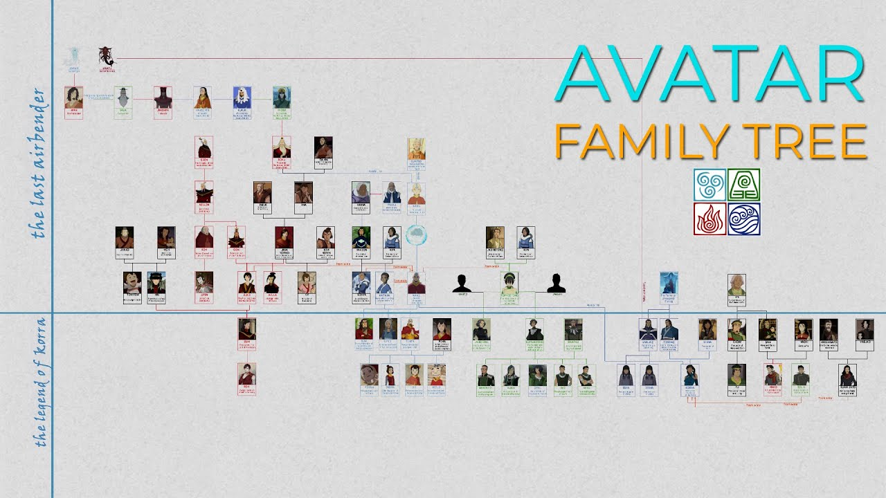 Avatar Complete Family Tree (The Last Airbender - The Legend of Korra)