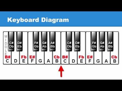 Lesson 14: White Keys as Sharps & Flats: C# & Cb Major Scales