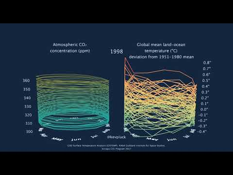 CO₂ concentration and global mean temperature 1958 - present.
